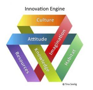 Innovation Engine - กลไกสร้างสรรค์