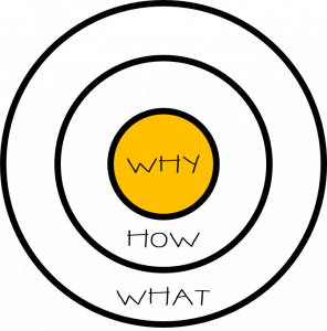 Start with Why – Golden Circle