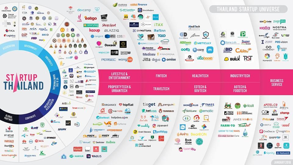 Startup Thailand 2018 Universe