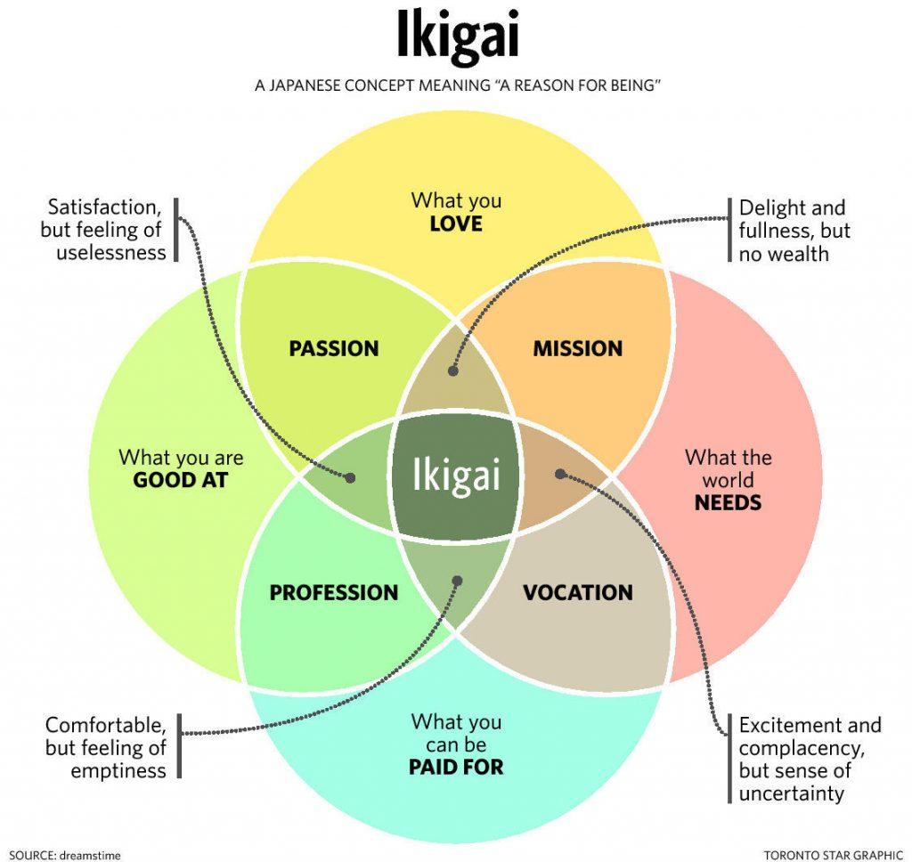 ikigai diagram